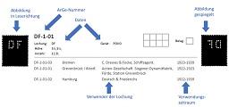 AG Katalog der Deutschen Firmenlochungen